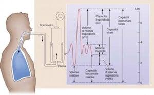 spirometrie-interpretare-la-domiciliu-apnee-somn